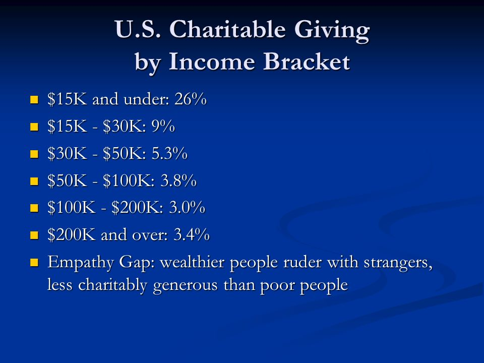 U.S. Charitable Giving by Income Bracket