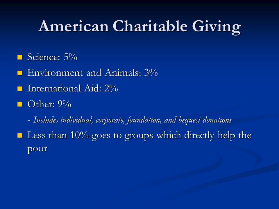 American Charitable Giving