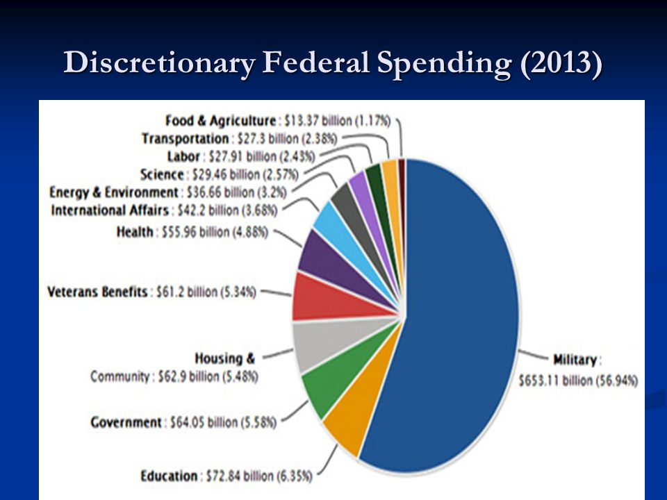 Discretionary Federal Spending (2013)