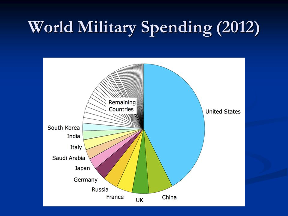World Military Spending (2012)