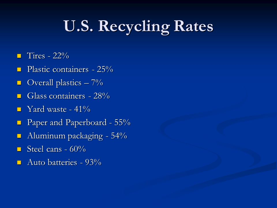 U.S. Recycling Rates Tires - 22% Plastic containers - 25%