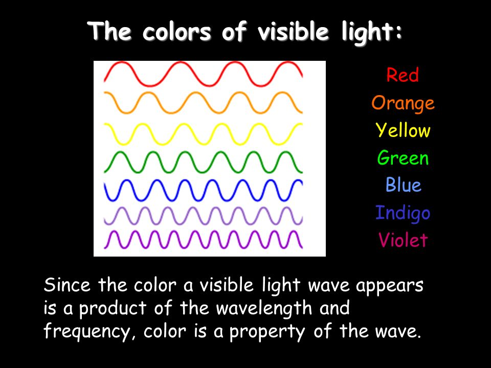 The colors of visible light: