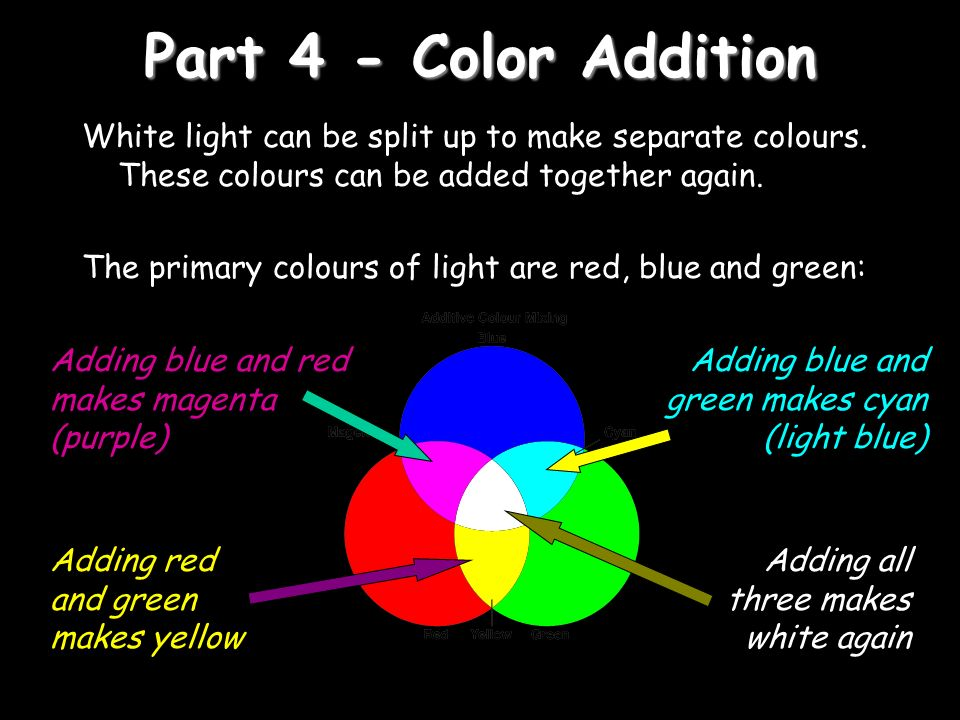 Part 4 - Color Addition White light can be split up to make separate colours. These colours can be added together again.