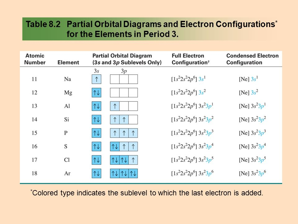 Chapter 8 Electron Configuration And Chemical Periodicity Ppt