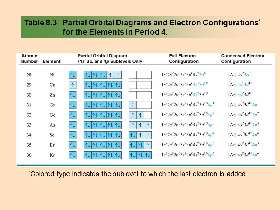 Partial Orbital Diagram And Electron Configurations House Wiring
