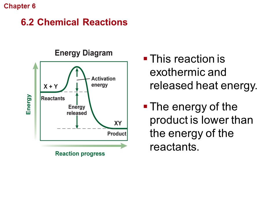 This reaction is exothermic and released heat energy.