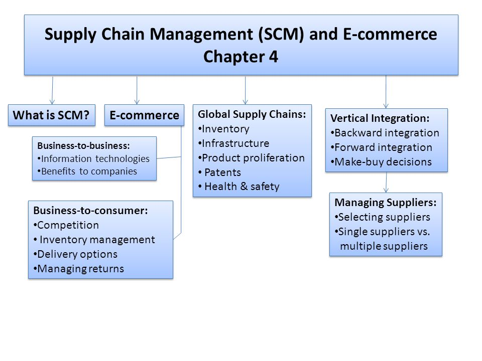 ecommerce supply chain management E-Commerce and Supply Chain Management (SCM) - ppt download