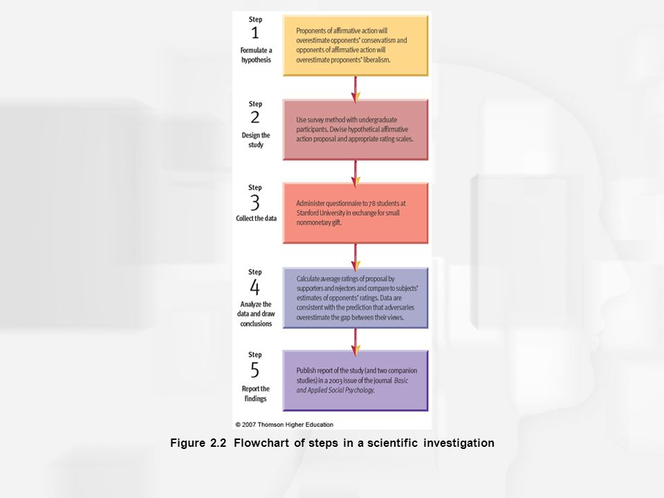 Figure 2.2 Flowchart of steps in a scientific investigation