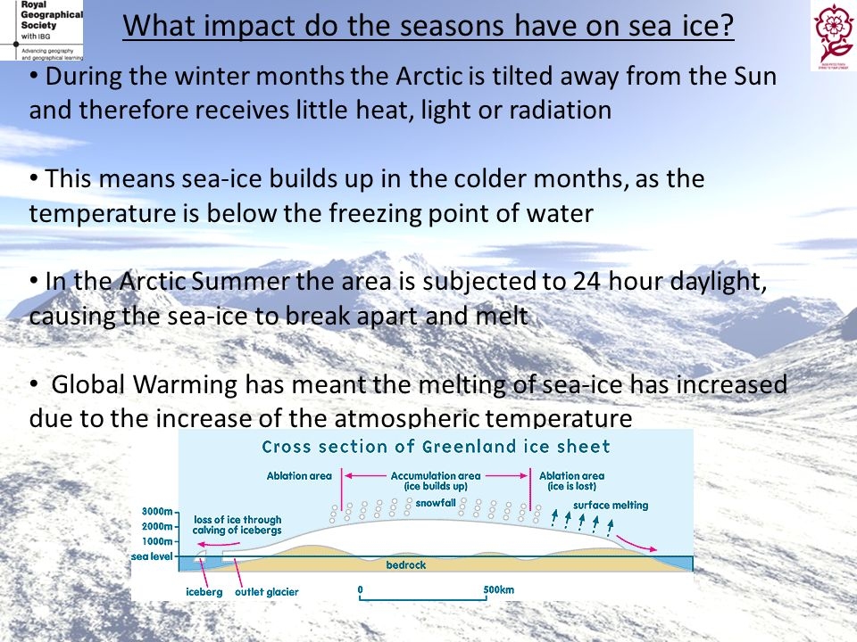What impact do the seasons have on sea ice