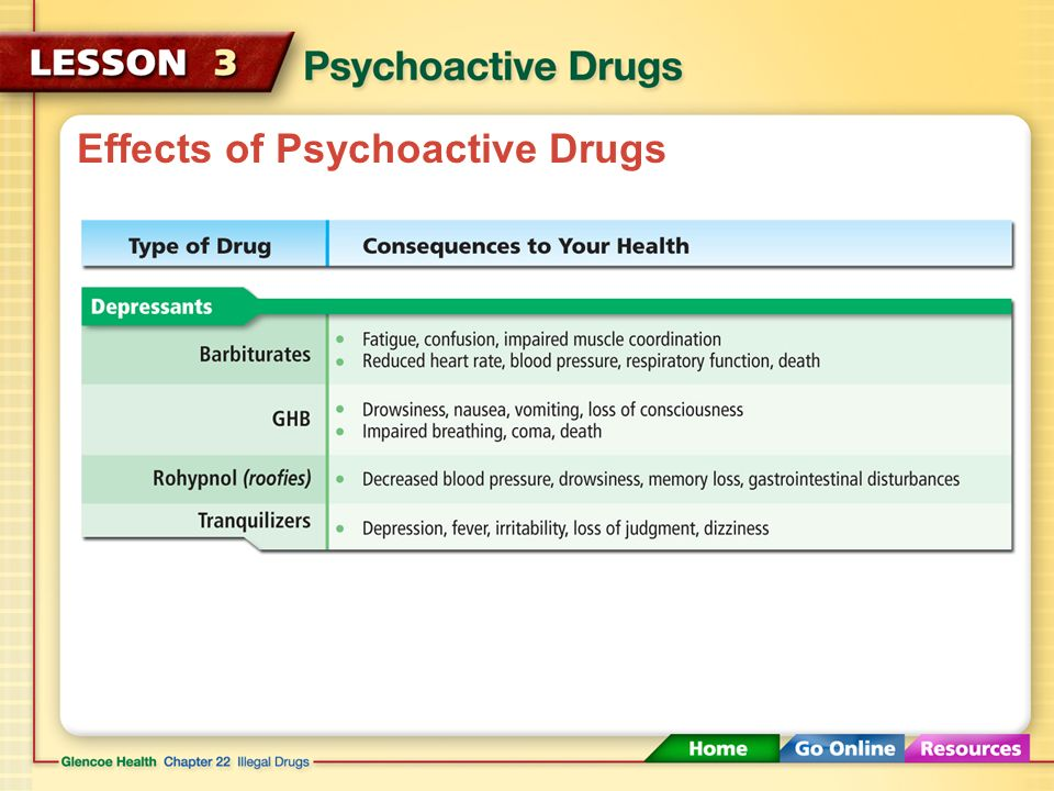 Effects of Psychoactive Drugs