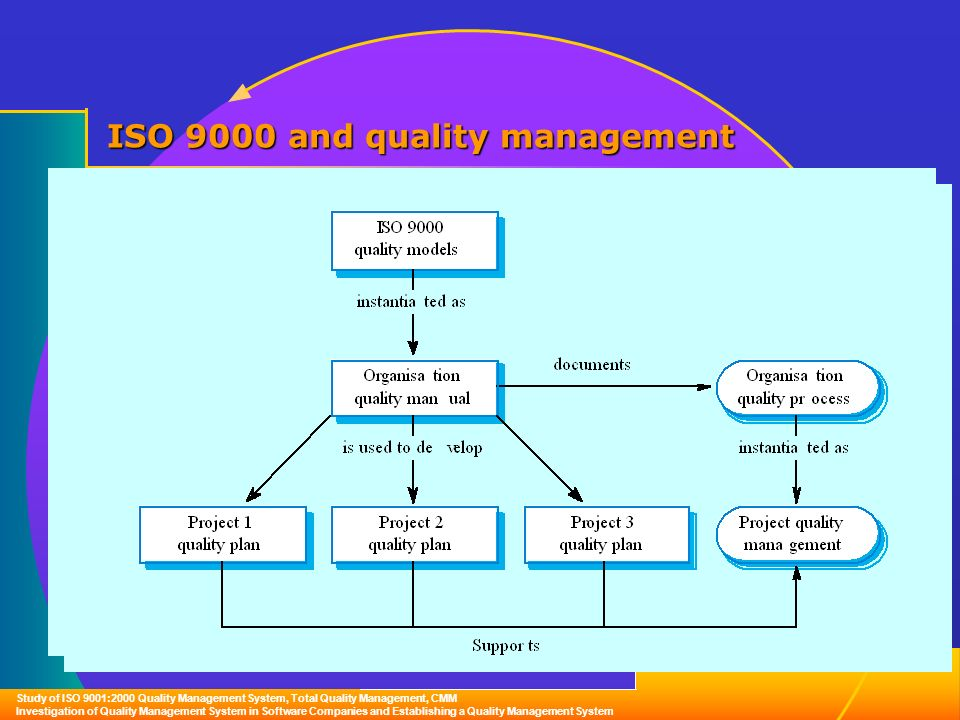 iso quality management system software