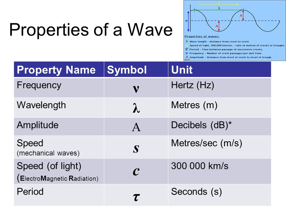 Chapter 4 The Perception Of Light Sound Ppt Video Online Download