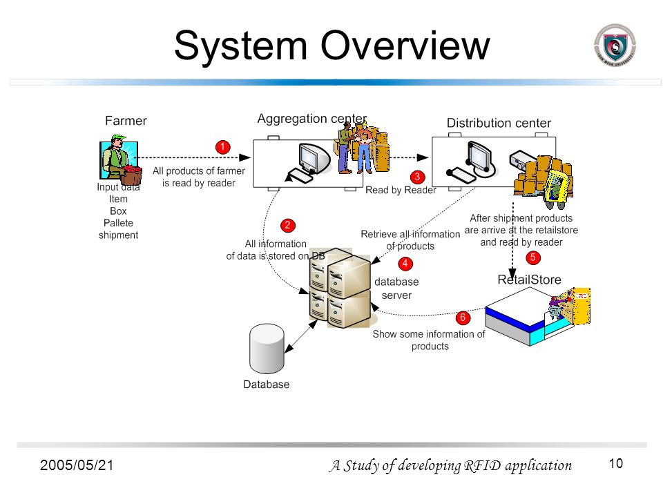 Developing RFID Application In Supply Chain - ppt video