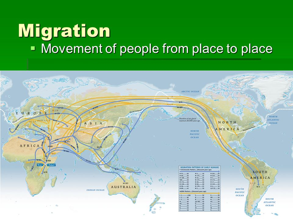 Migration Movement of people from place to place
