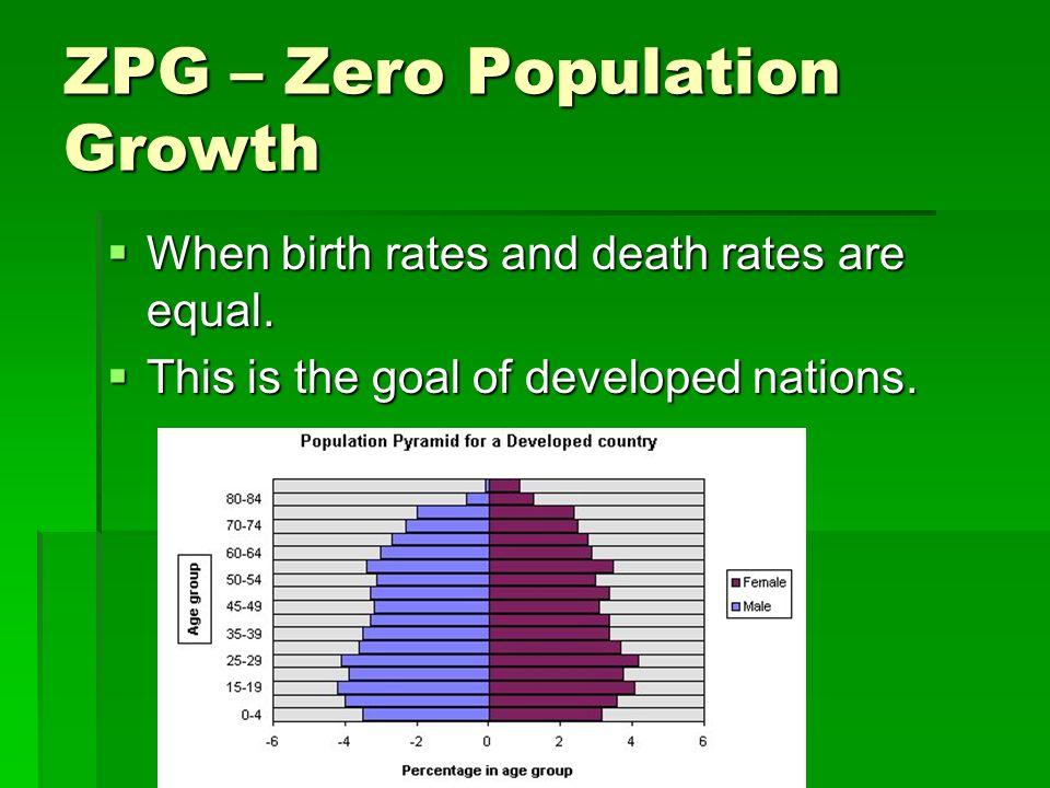 ZPG – Zero Population Growth