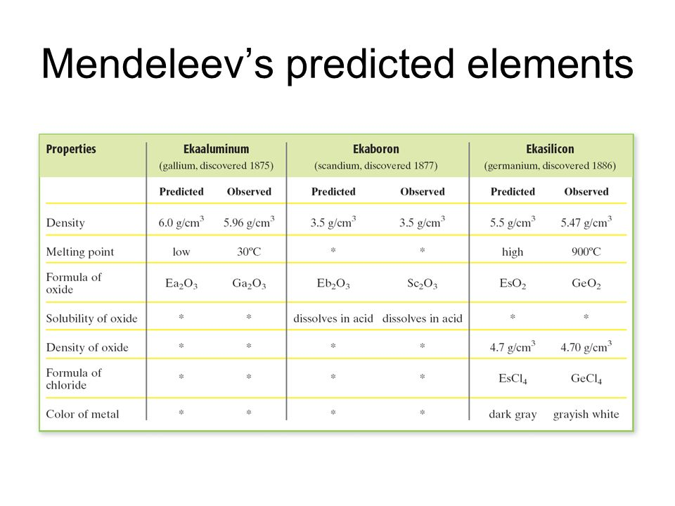 Mendeleev's predicted elements