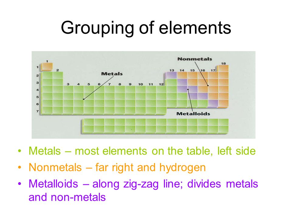 Grouping of elements Metals – most elements on the table, left side