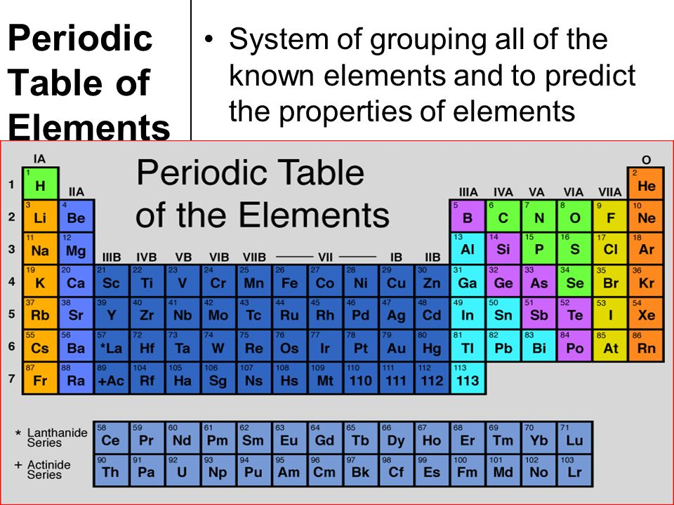 Topic chemistry aim explain how elements are classified in the 4 periodic table of elements urtaz Gallery