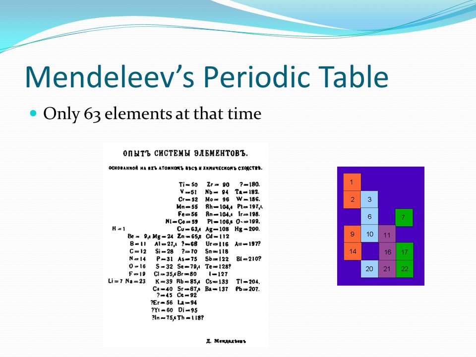 A Dream Mendeleev Most Well Known For Being The Creator Of The