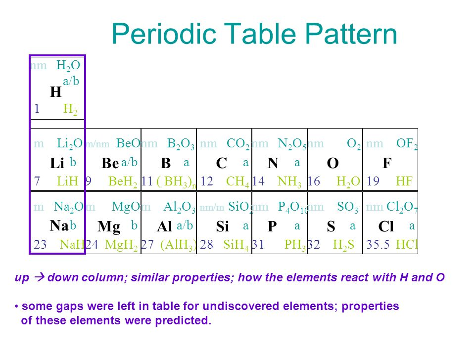Dmitri Mendeleev Order Elements By Atomic Mass Ppt Video Online