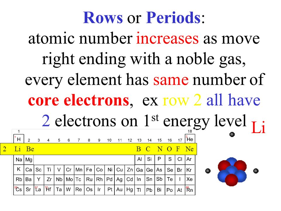 Periodic table of elements ppt download rows or periods atomic number increases as move right ending with a noble gas urtaz Gallery
