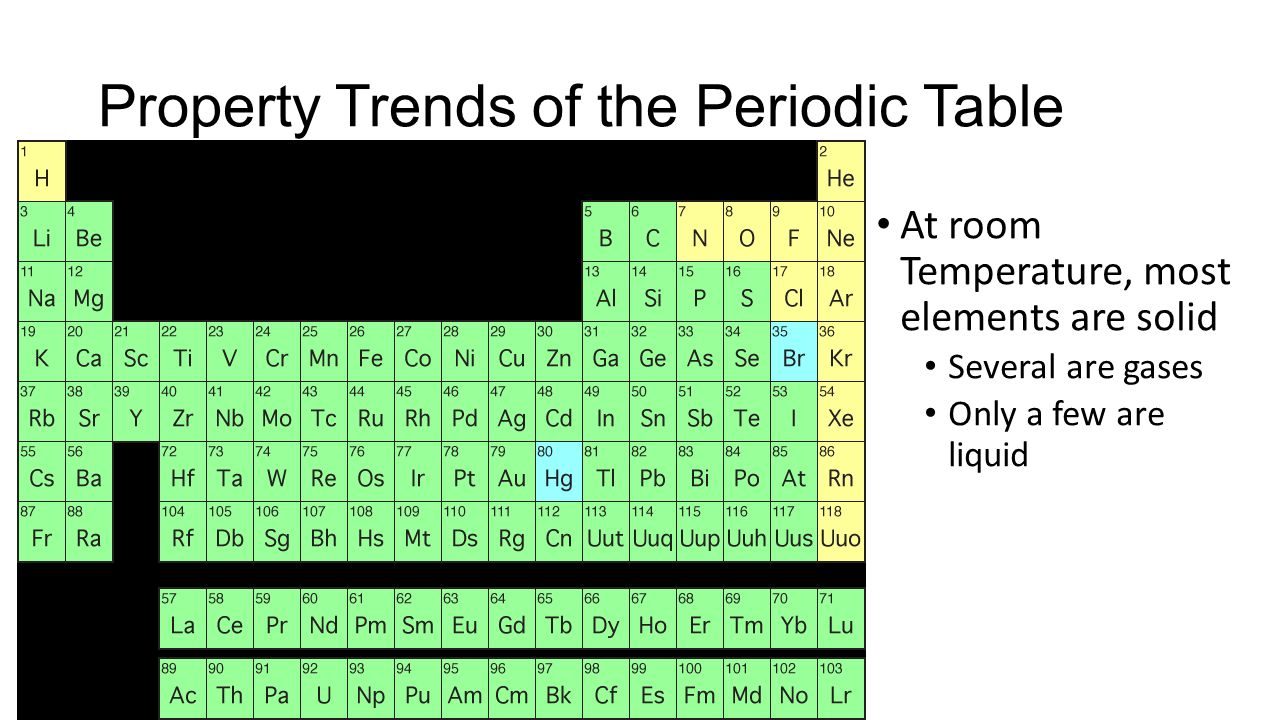 Gases On The Periodic Table At Room Temperature Cabinets