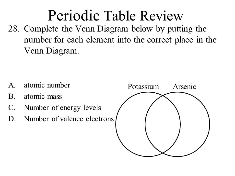 Periodic table review 1 atoms in groupsfamilies have similar a 28 periodic table review complete the venn diagram ccuart Choice Image