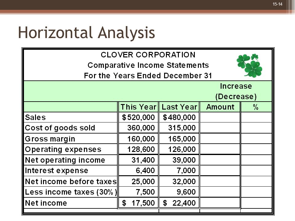 Horizontal Analysis Assume Clover has the comparative income statement amounts as shown.