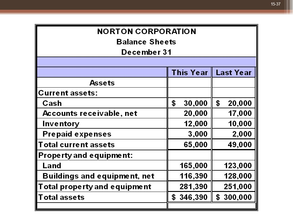 The asset side of Norton's balance sheets is as shown.