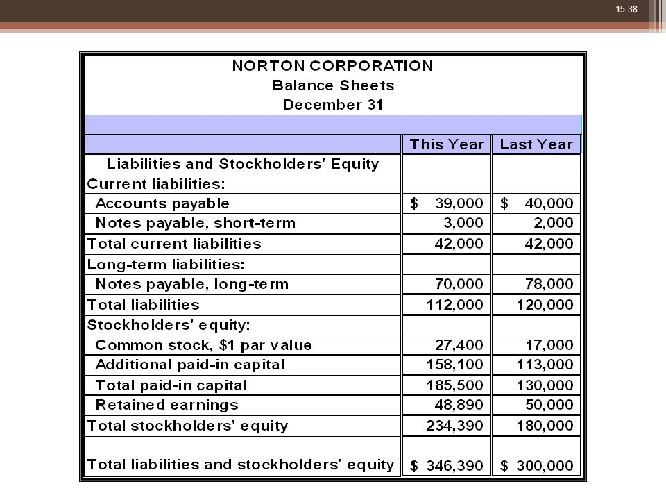 The liabilities and stockholders' equity side of Norton's balance sheets is as shown.