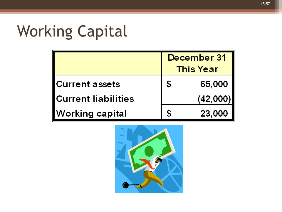 Working Capital Norton Corporation's working capital of $23,000 is calculated as current assets of $65,000 minus current liabilities of $42,000.