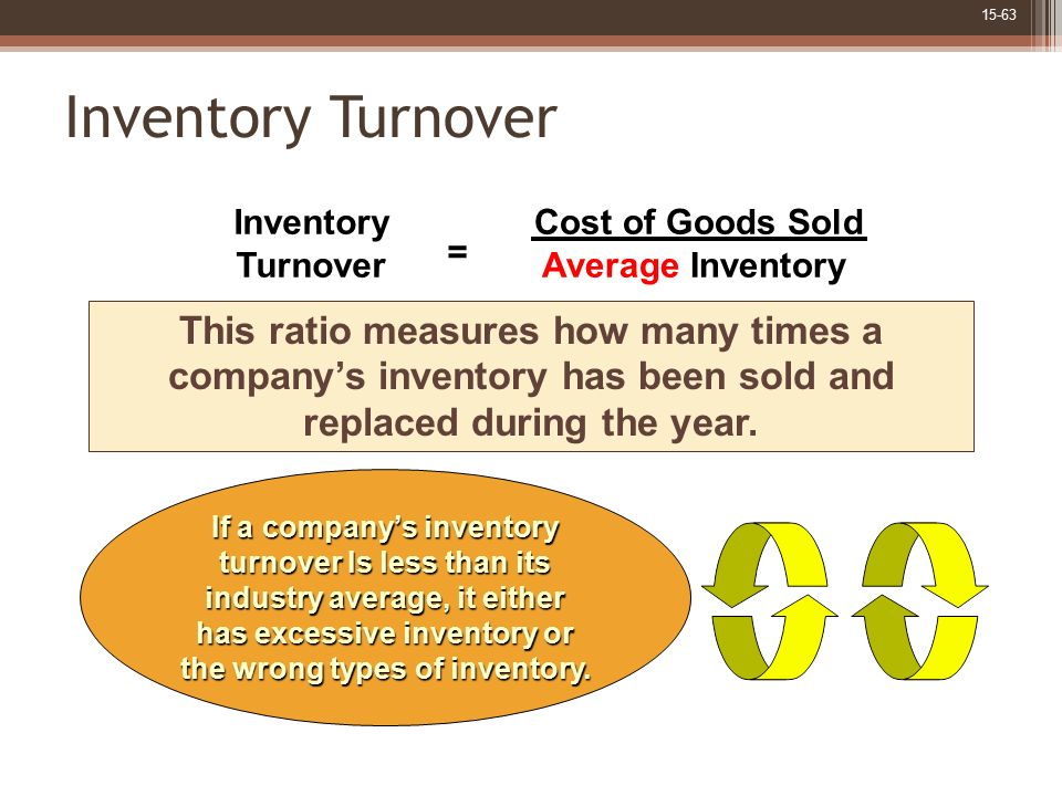 Inventory Turnover Cost of Goods Sold. Average Inventory. Inventory. Turnover. =