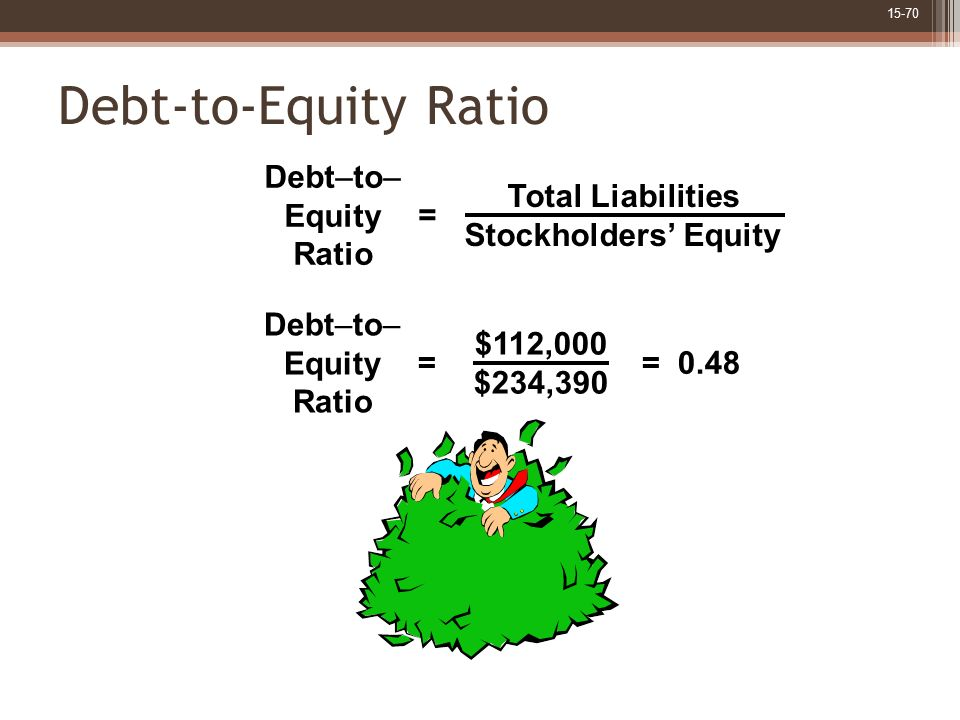 Debt-to-Equity Ratio Total Liabilities Stockholders' Equity Debt–to–