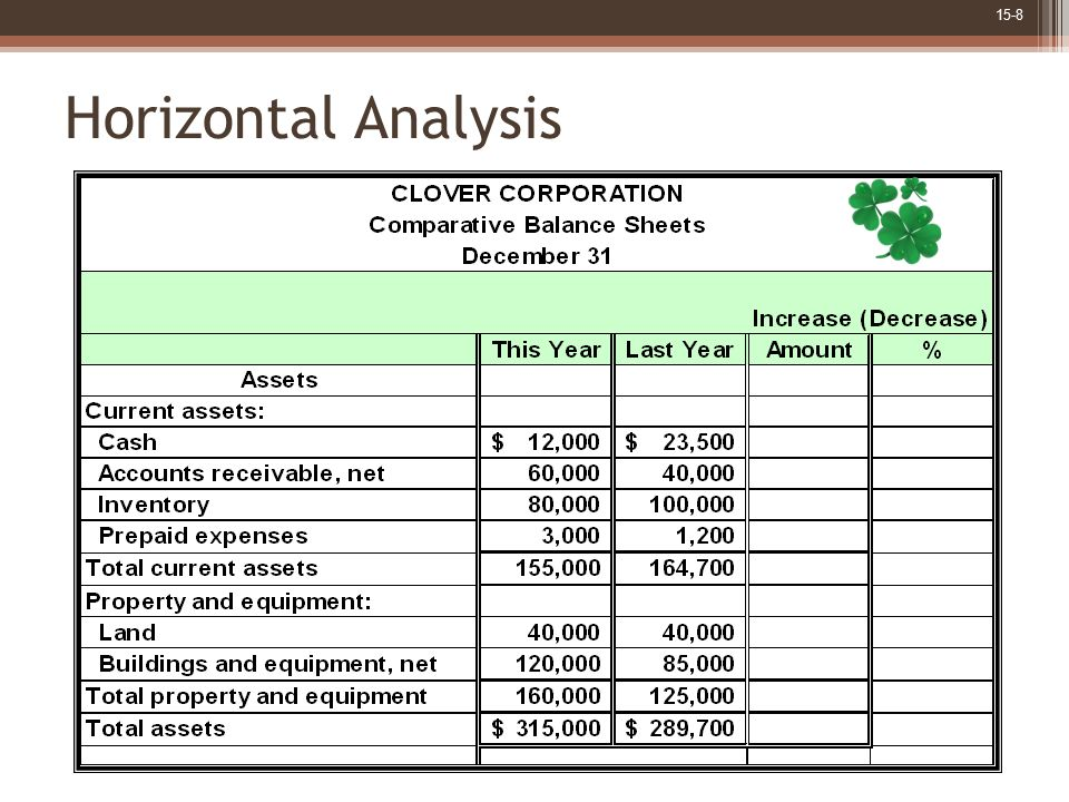 Horizontal Analysis Assume the comparative asset account balances from the balance sheets as shown.