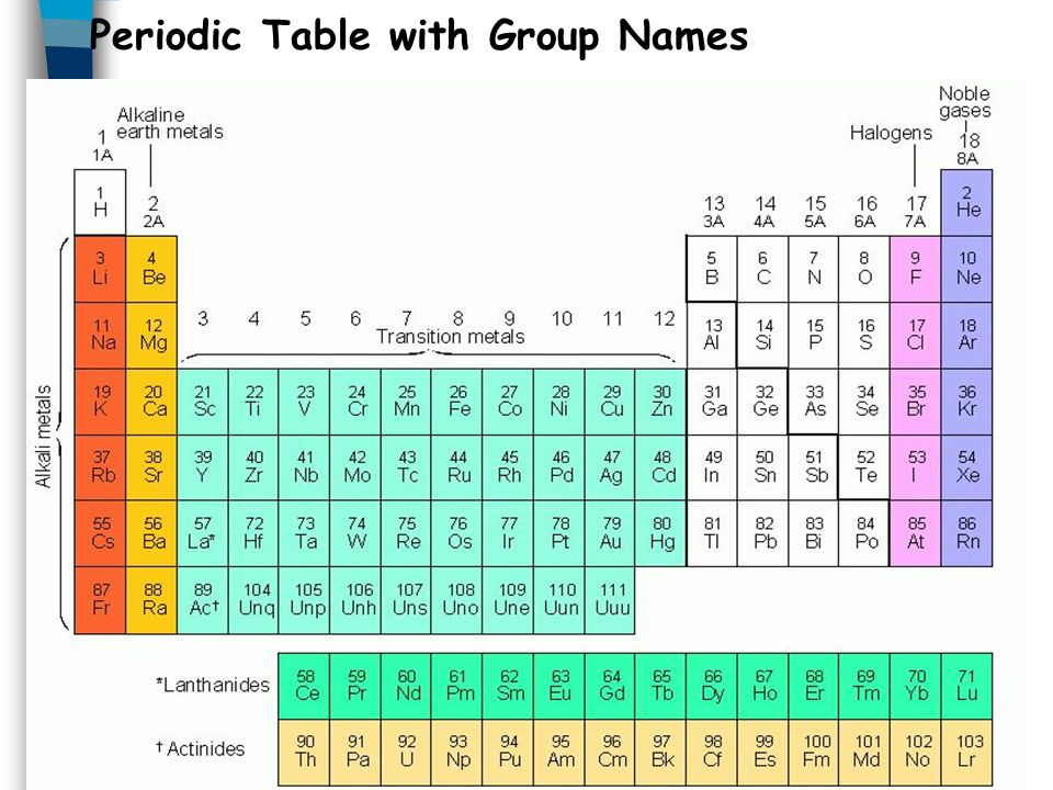 The periodic table chemistry ppt video online download 9 periodic table with group names urtaz Images