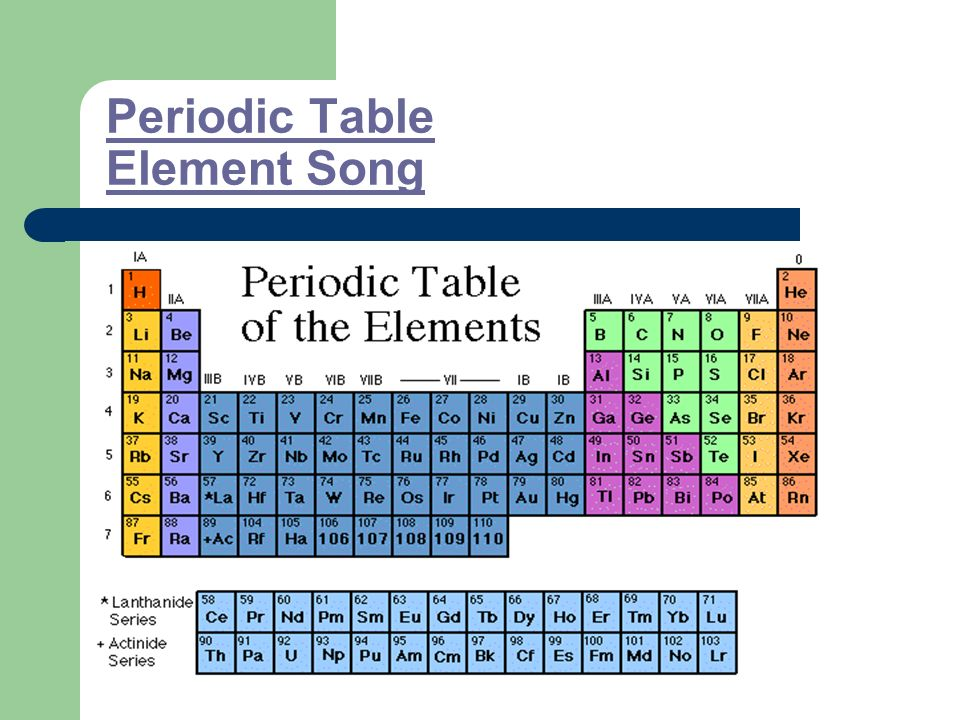 Atoms and the periodic table ppt video online download 9 periodic table element song urtaz Images