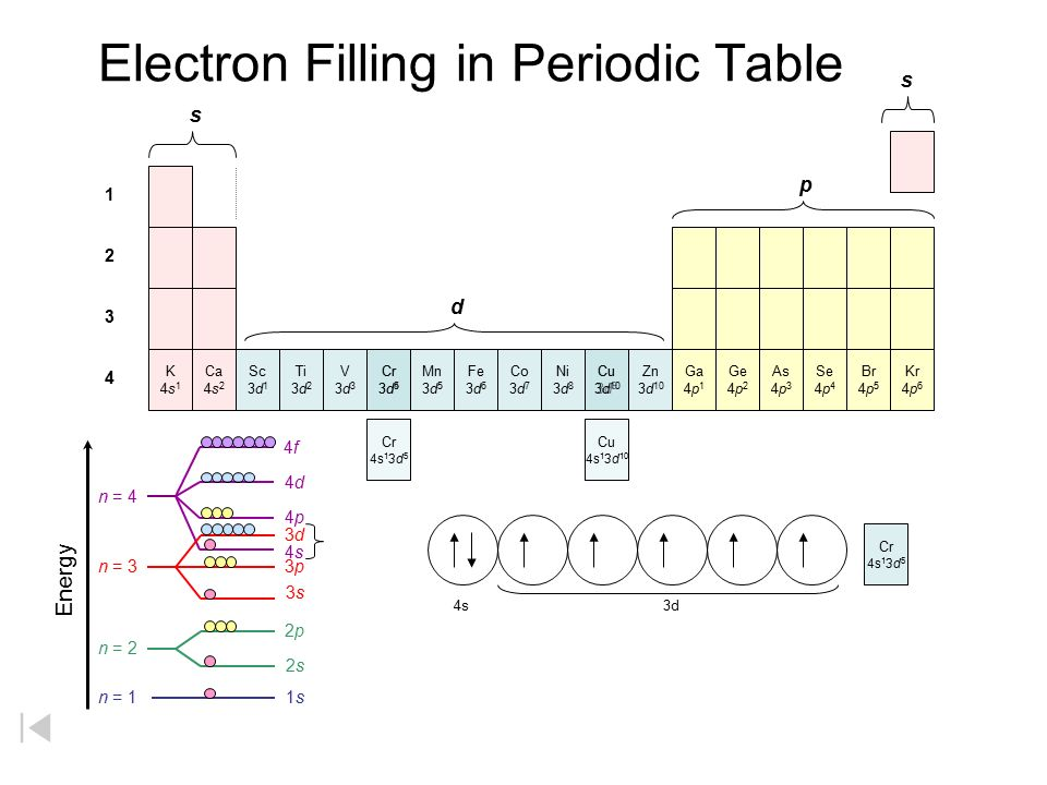 periodic table  u2013 filling order