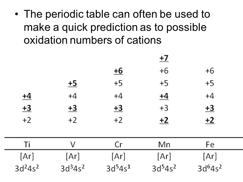 Chapter 10 oxidation numbers ppt video online download 8 the periodic table can often be used to make a quick prediction as to possible oxidation numbers of cations urtaz Image collections