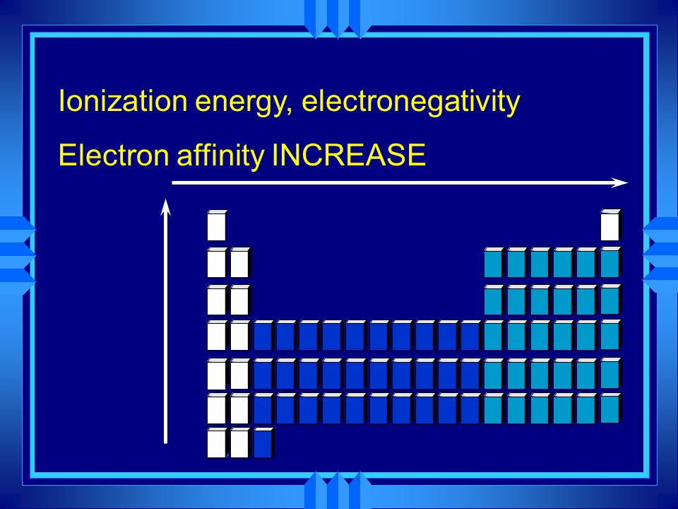 Ionization energy, electronegativity