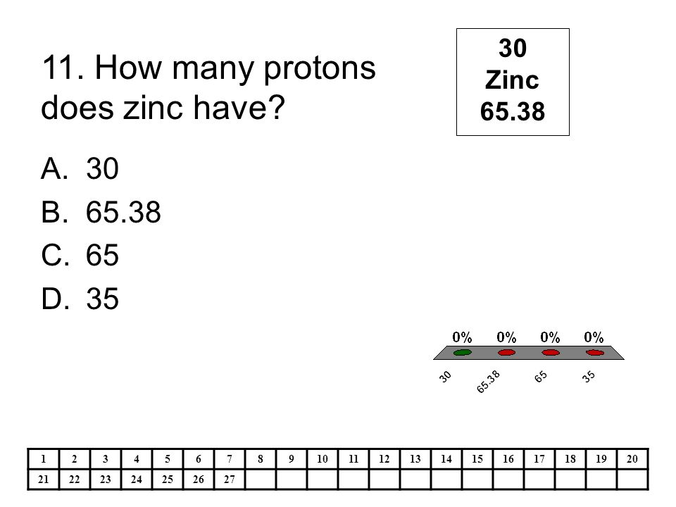 Ps4 the atom the periodic table ppt video online download how many protons does zinc have urtaz Images