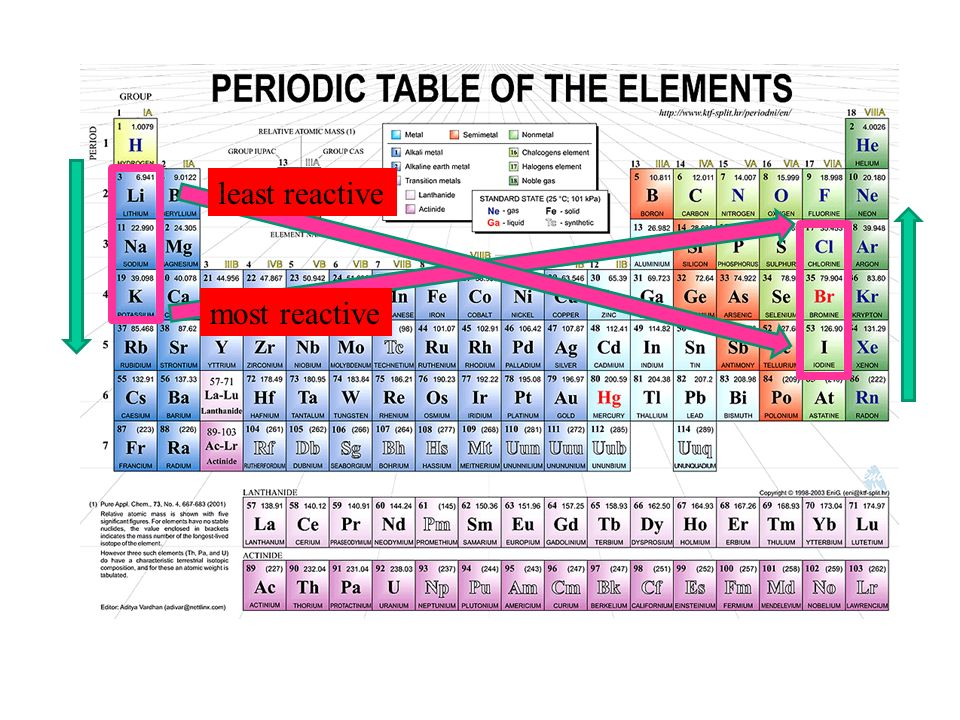 The Periodic Table And Trends Topics 2 And 3 Ppt Video Online Download