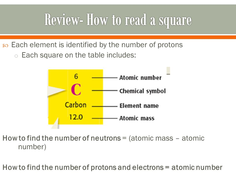 Periodic table of elements ppt video online download review how to read a square 4 the periodic table urtaz Image collections