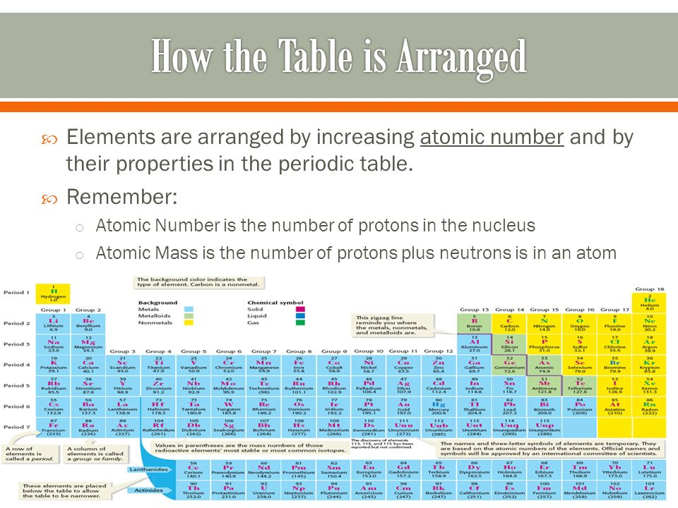 Periodic table of elements ppt video online download how the table is arranged urtaz Choice Image
