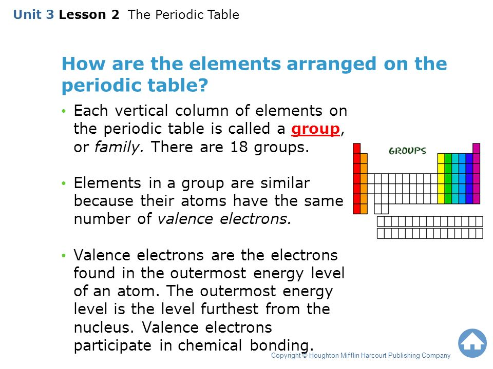 Unit 3 lesson 2 the periodic table ppt video online download how are the elements arranged on the periodic table urtaz Images