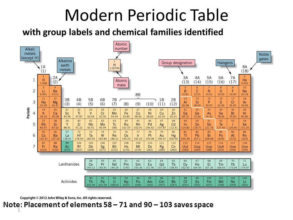 Modern Periodic Table With Group Labels And Chemical Families
