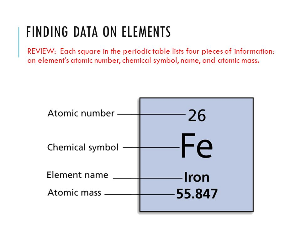 Notes 4 1 intro to atoms ppt video online download finding data on elements urtaz Images