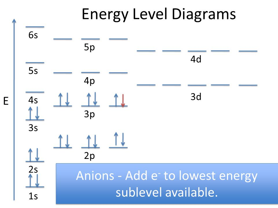 Anions+ +Add+e +to+lowest+energy+sublevel+available. energy level diagrams e ppt video online download