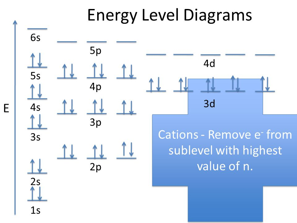 Energy Level Diagrams Trend Trusted Wiring Diagrams