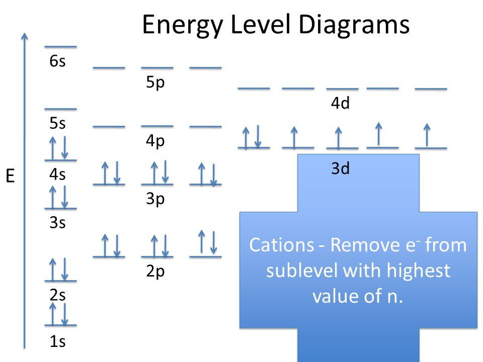 Cations+ +Remove+e +from+sublevel+with+highest+value+of+n. energy level diagrams e ppt video online download