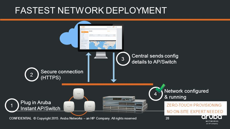 Intelligent Wi-Fi with Aruba Instant and Cloud Based Management